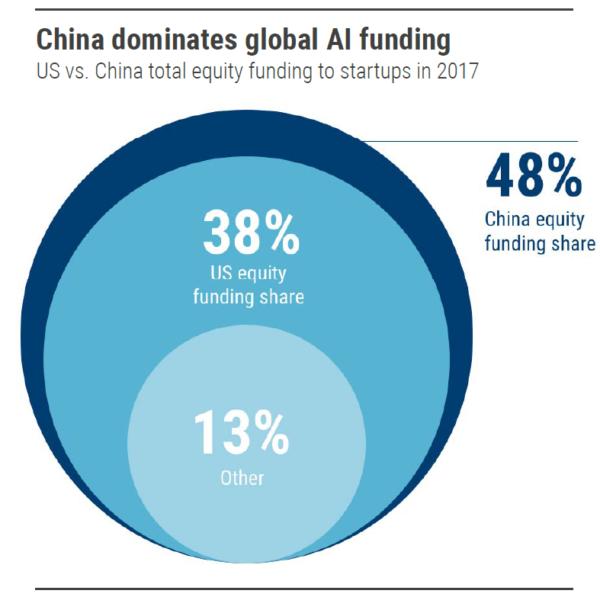 La Cina sta guidando la ricerca mondiale in tema di Intelligenza Artificiale