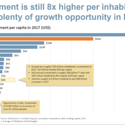 Gli investimenti in venture capital pro-capite in USA sono 8 volte quelli in Europa e 125 volte l'Italia